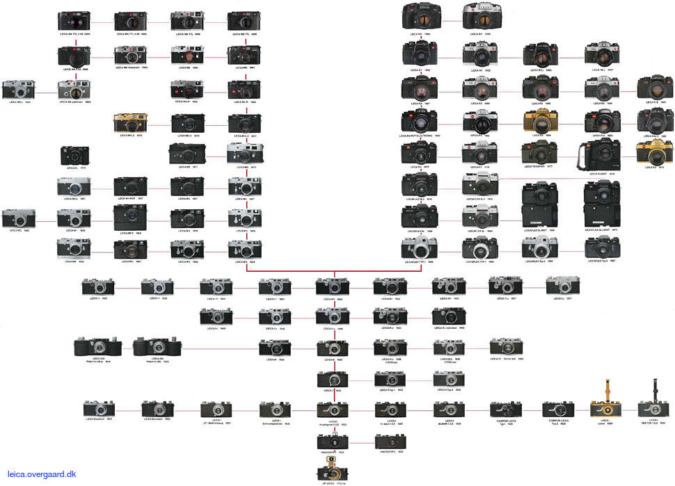Leica Family Tree at leica.overgaard.dk